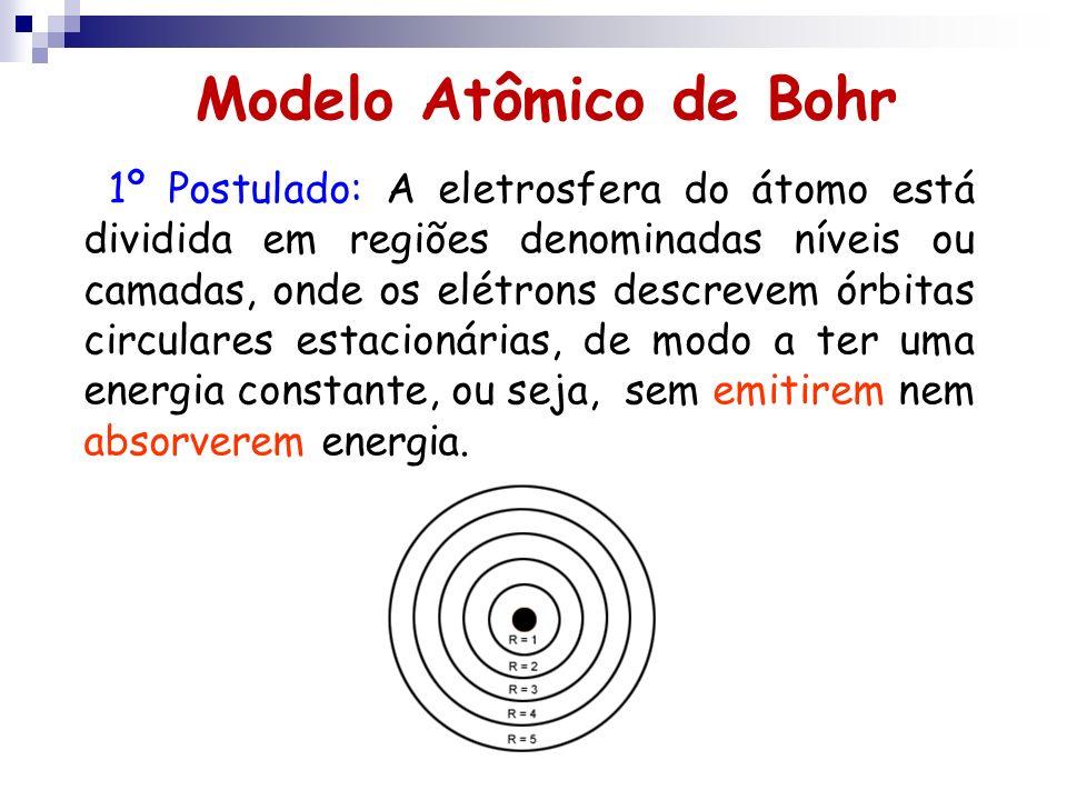 Modelo Atômico de Bohr