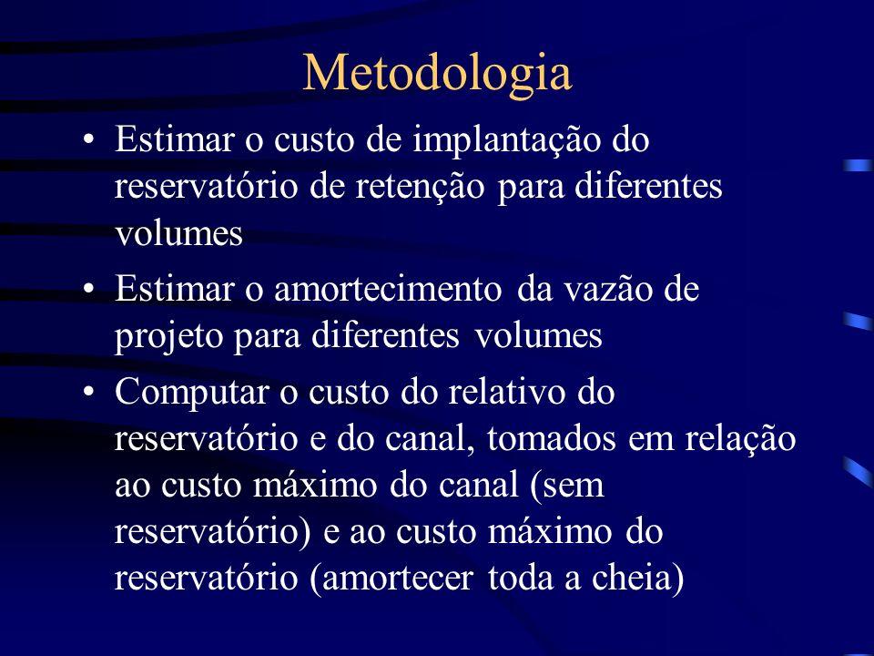 Metodologia Estimar o custo de implantação do reservatório de retenção para diferentes volumes.