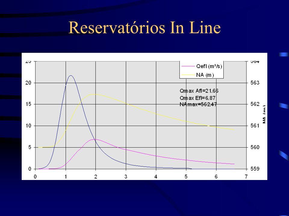 Reservatórios In Line
