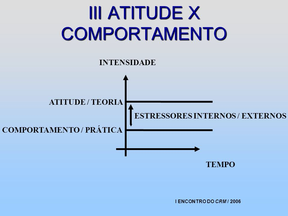 III ATITUDE X COMPORTAMENTO