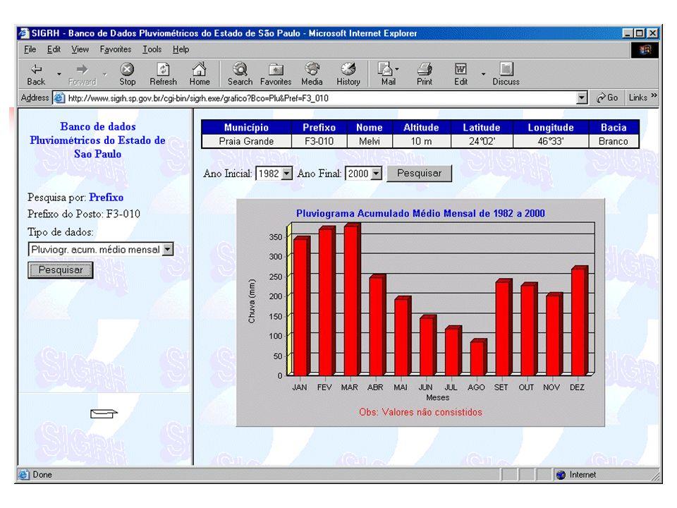 Banco de Dados - SP www.sigrh.sp.gov.br