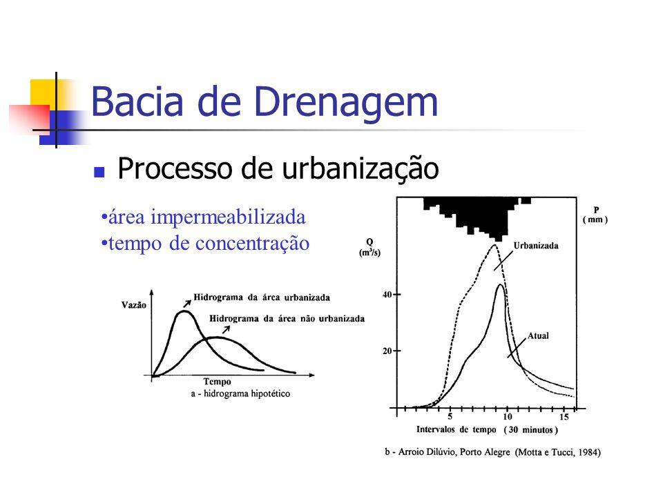Bacia de Drenagem Processo de urbanização área impermeabilizada