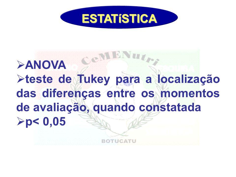 ESTATíSTICA ANOVA. teste de Tukey para a localização das diferenças entre os momentos de avaliação, quando constatada.