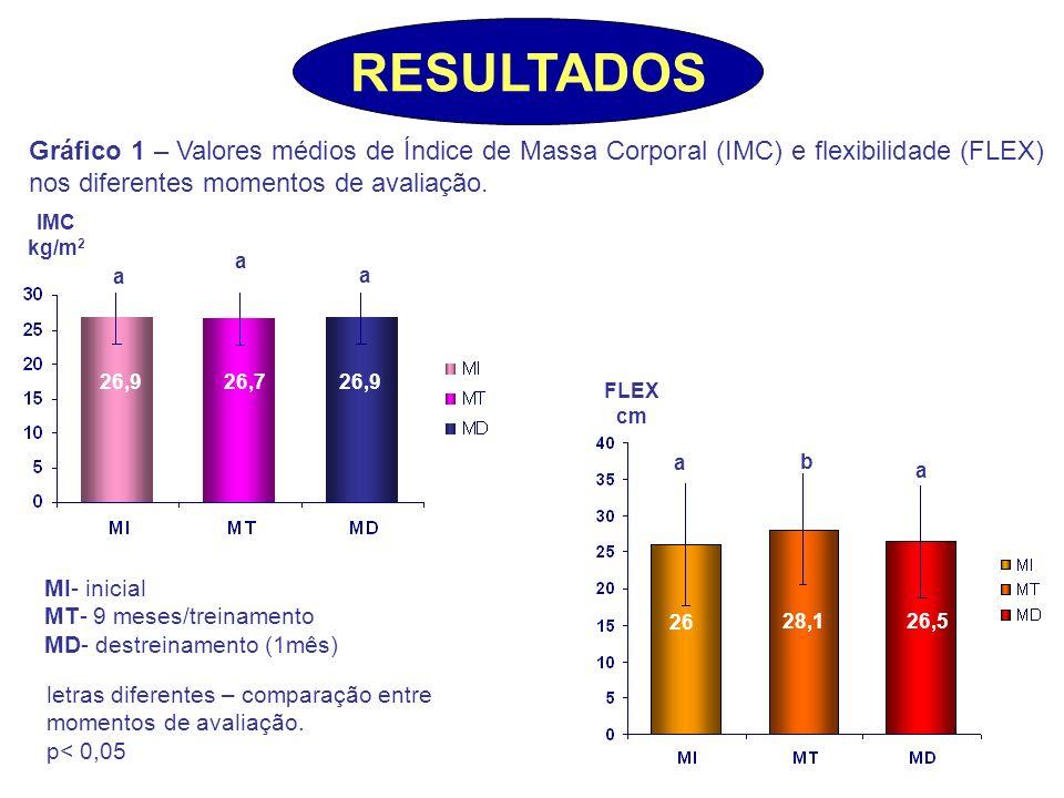 RESULTADOS Gráfico 1 – Valores médios de Índice de Massa Corporal (IMC) e flexibilidade (FLEX) nos diferentes momentos de avaliação.