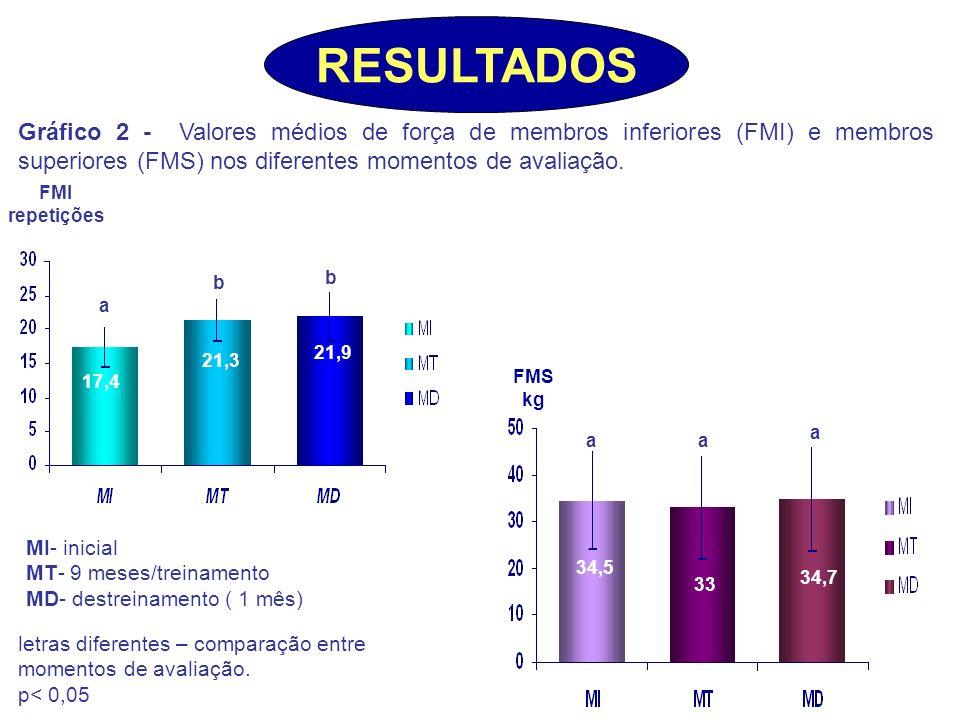 RESULTADOS Gráfico 2 - Valores médios de força de membros inferiores (FMI) e membros superiores (FMS) nos diferentes momentos de avaliação.