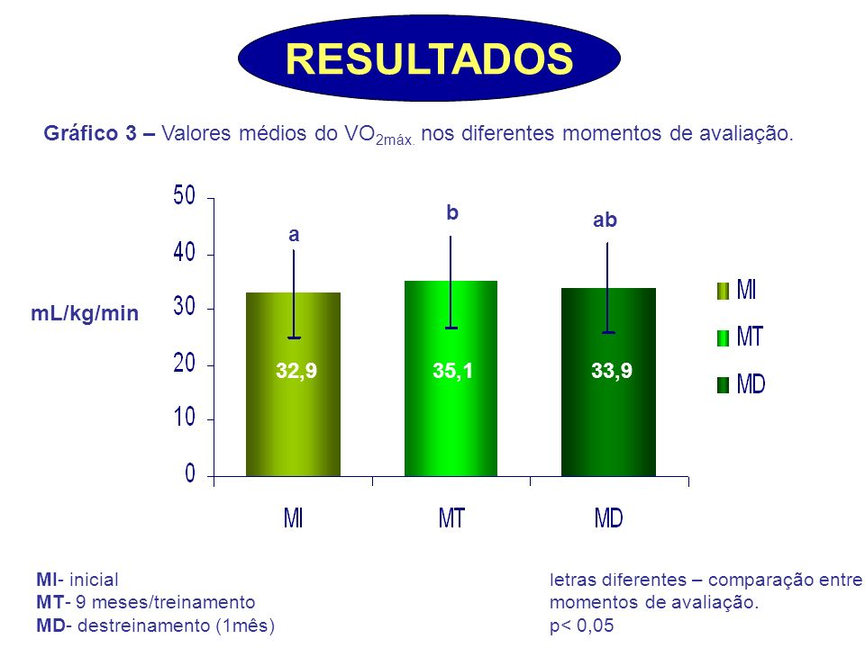 RESULTADOS Gráfico 3 – Valores médios do VO2máx. nos diferentes momentos de avaliação. b. ab. a.