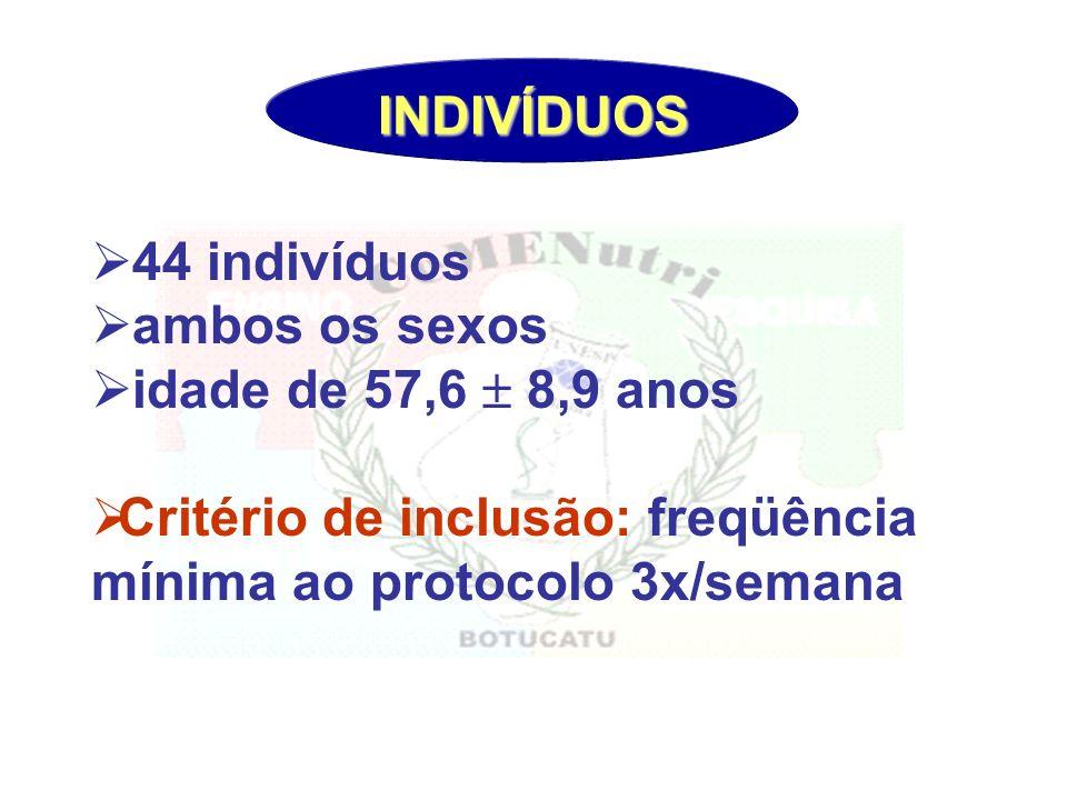 INDIVÍDUOS 44 indivíduos. ambos os sexos. idade de 57,6  8,9 anos.