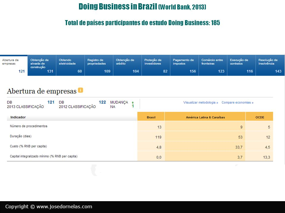 Doing Business in Brazil (World Bank, 2013) Total de países participantes do estudo Doing Business: 185