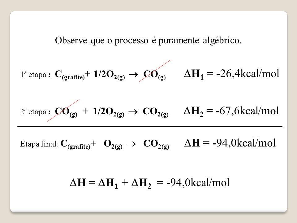Observe que o processo é puramente algébrico.