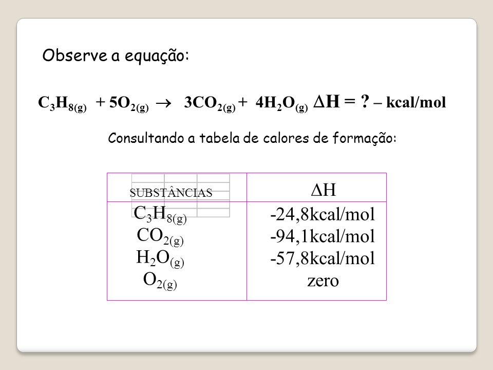 SUBSTÂNCIAS C H CO O DH -24,8kcal/mol -94,1kcal/mol -57,8kcal/mol zero