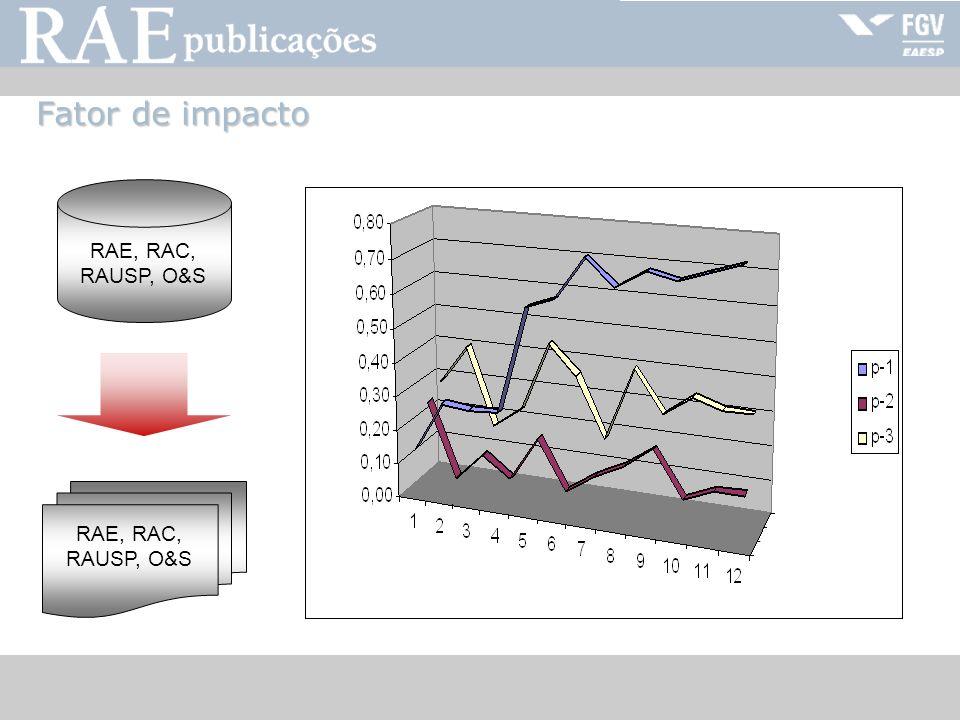 Fator de impacto RAE, RAC, RAUSP, O&S RAE, RAC, RAUSP, O&S