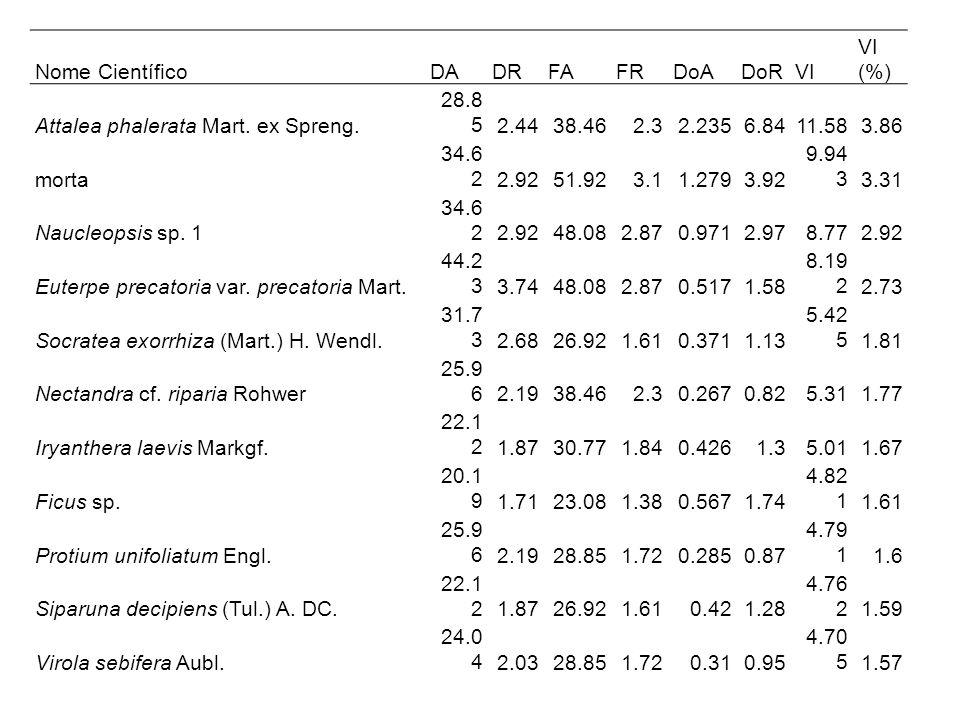Nome CientíficoDA. DR. FA. FR. DoA. DoR. VI. VI (%) Attalea phalerata Mart. ex Spreng. 28.85. 2.44.