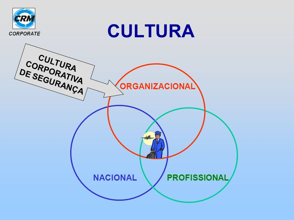 CULTURA CULTURA CORPORATIVA DE SEGURANÇA ORGANIZACIONAL NACIONAL