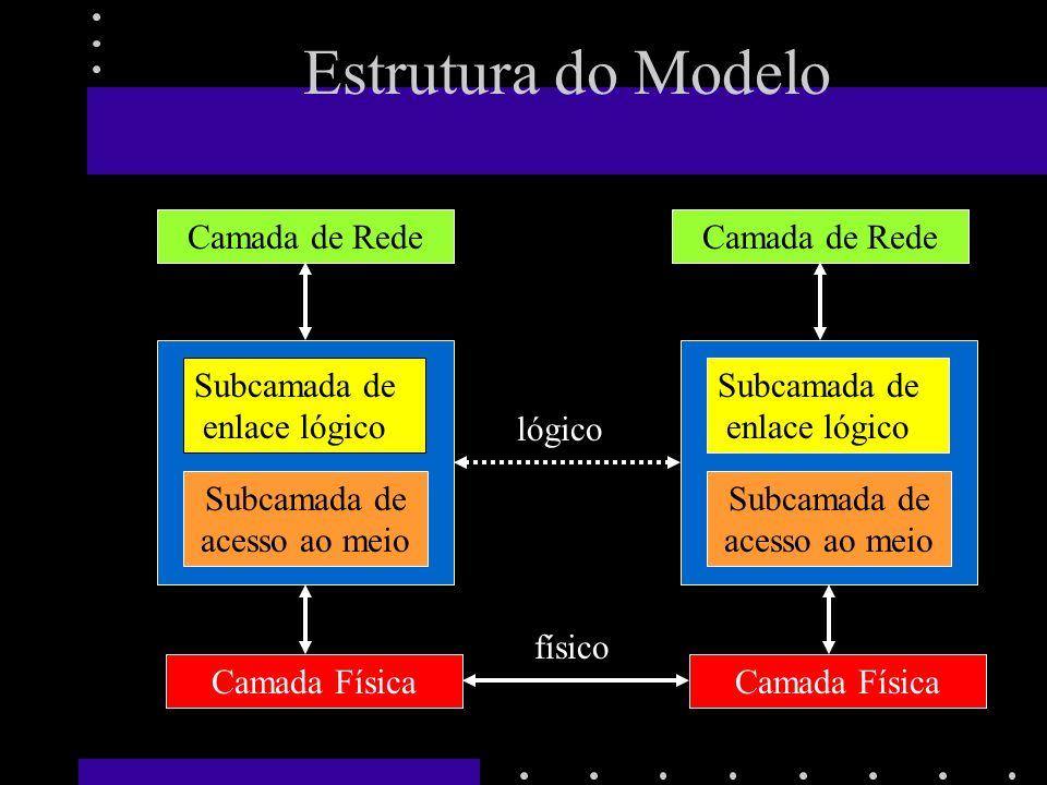 Estrutura do Modelo Camada de Rede Camada de Rede Subcamada de