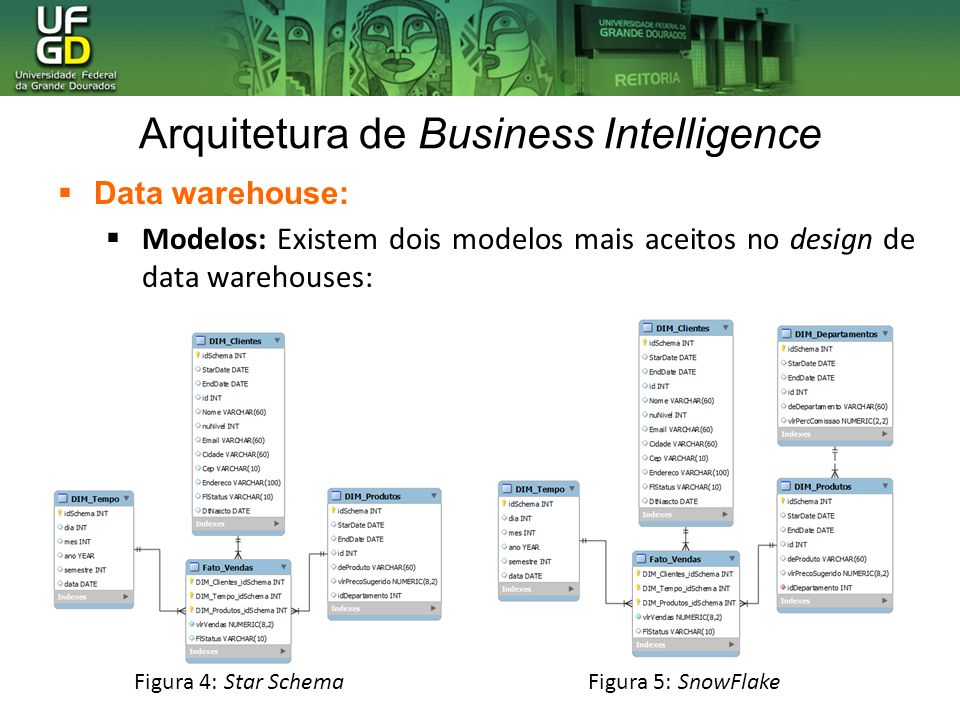 Arquitetura de Business Intelligence