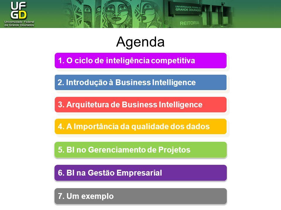 Agenda 1. O ciclo de inteligência competitiva