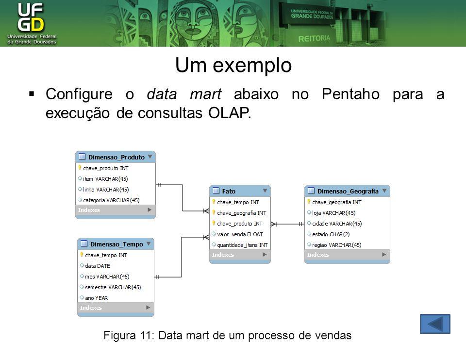 Um exemplo Configure o data mart abaixo no Pentaho para a execução de consultas OLAP.