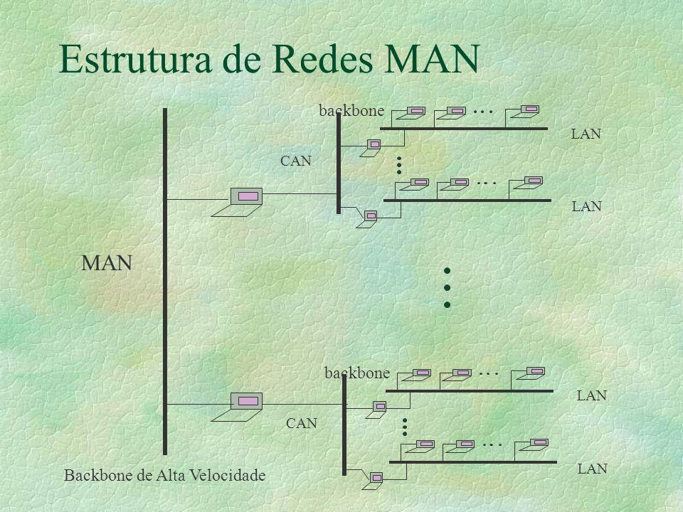 Estrutura de Redes MAN MAN backbone backbone