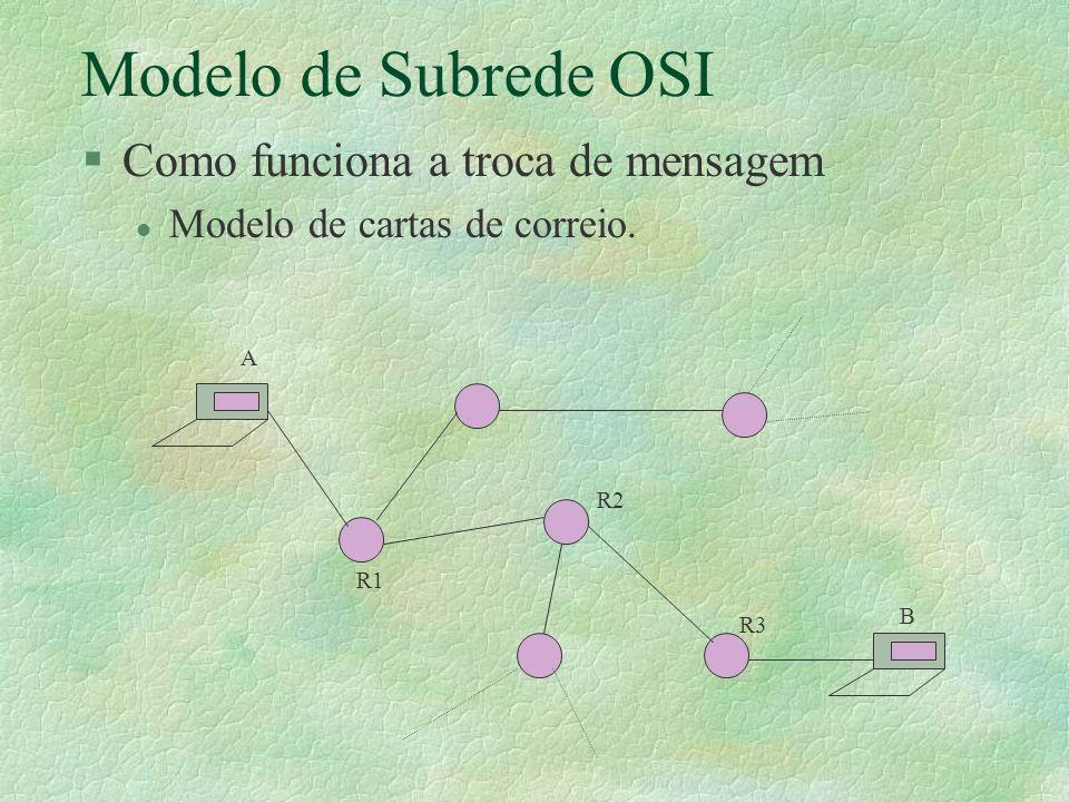 Modelo de Subrede OSI Como funciona a troca de mensagem