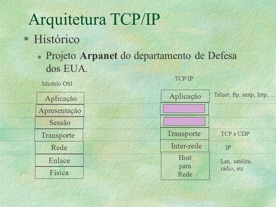 Arquitetura TCP/IP Histórico