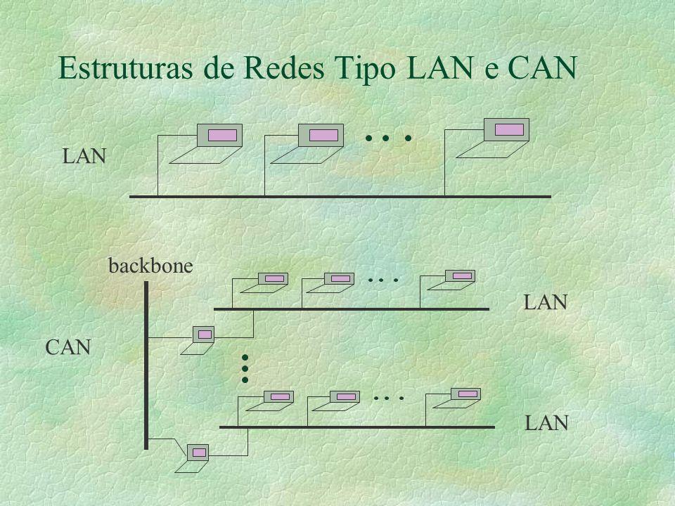 Estruturas de Redes Tipo LAN e CAN