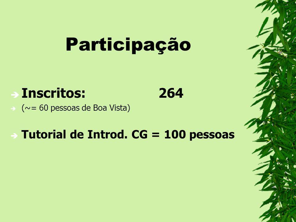 Participação Inscritos: 264 Tutorial de Introd. CG = 100 pessoas