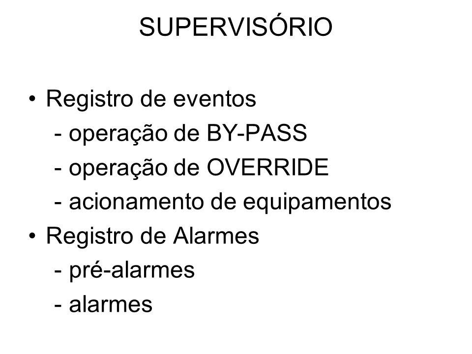 SUPERVISÓRIO Registro de eventos - operação de BY-PASS