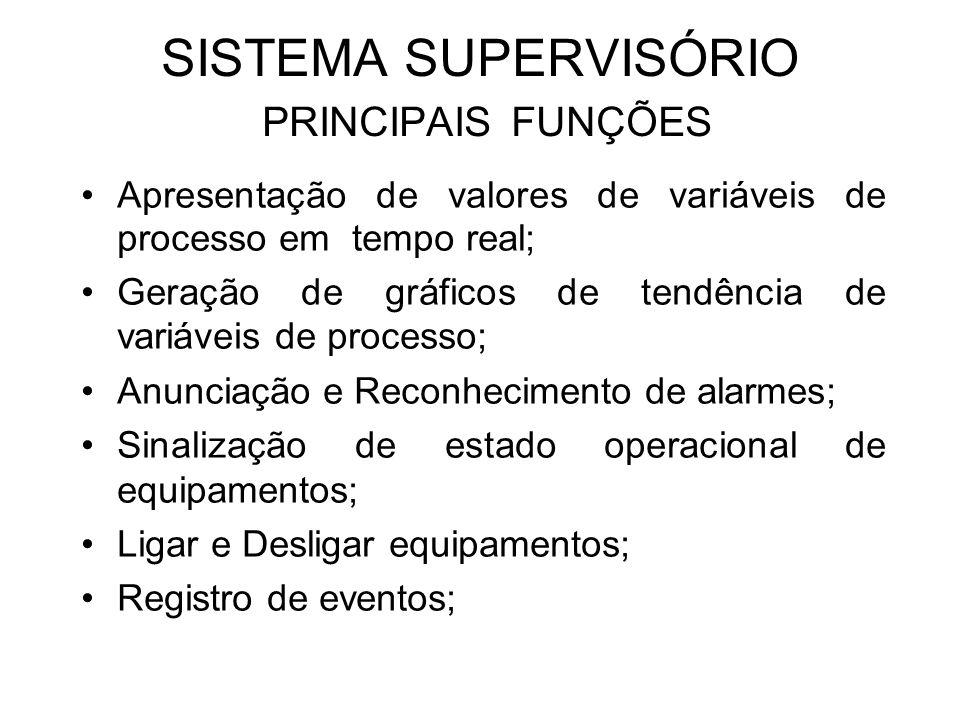 SISTEMA SUPERVISÓRIO PRINCIPAIS FUNÇÕES