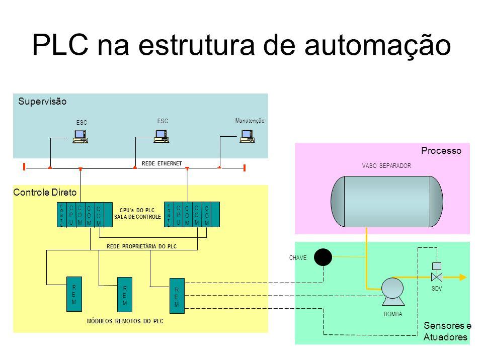 PLC na estrutura de automação