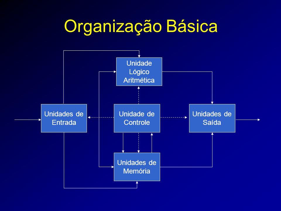 Organização Básica Unidade de Controle Unidade Lógico Aritmética