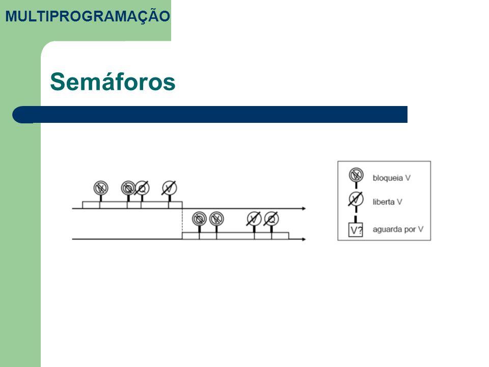 MULTIPROGRAMAÇÃO Semáforos