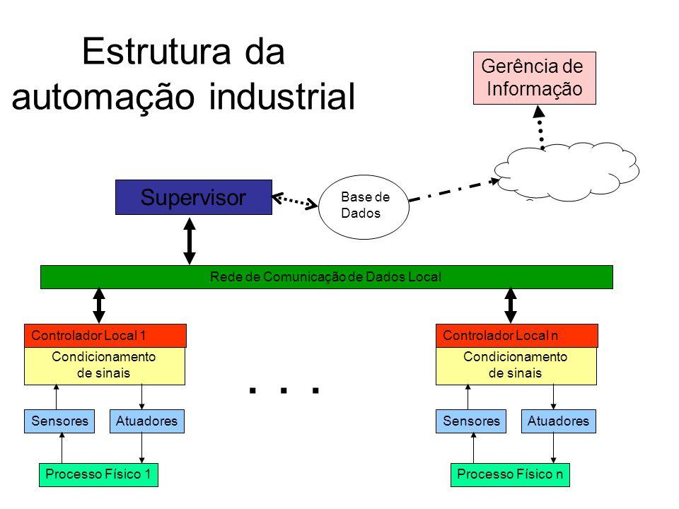 Estrutura da automação industrial