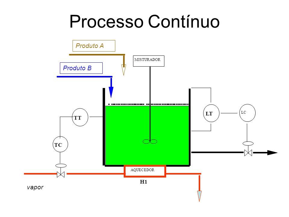 Processo Contínuo Produto A Produto B vapor LT TT TC H1 MISTURADOR LC