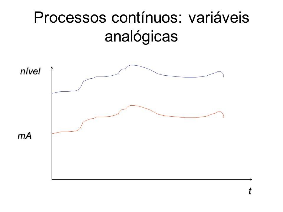 Processos contínuos: variáveis analógicas