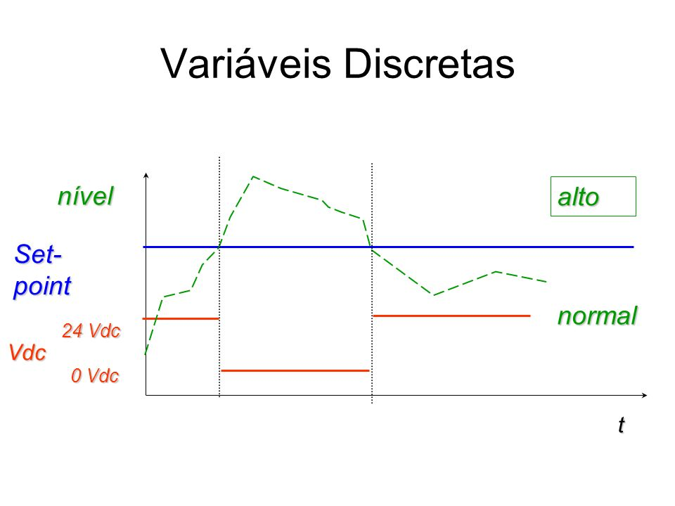 Variáveis Discretas nível alto Set-point normal 24 Vdc Vdc 0 Vdc t