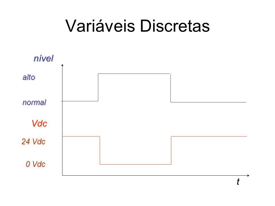 Variáveis Discretas nível Vdc alto normal 24 Vdc 0 Vdc t