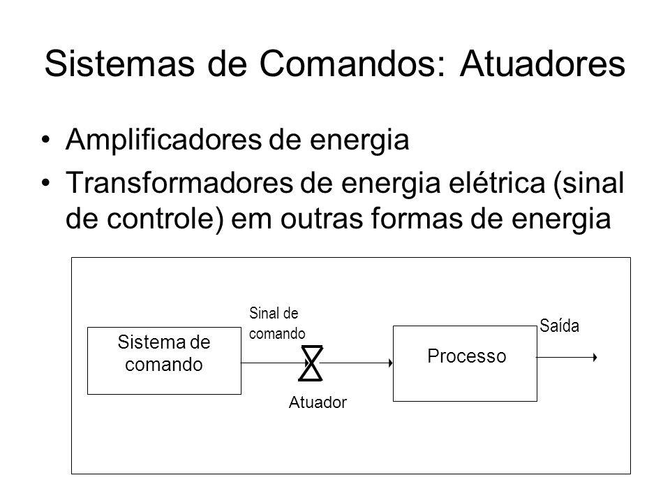 Sistemas de Comandos: Atuadores