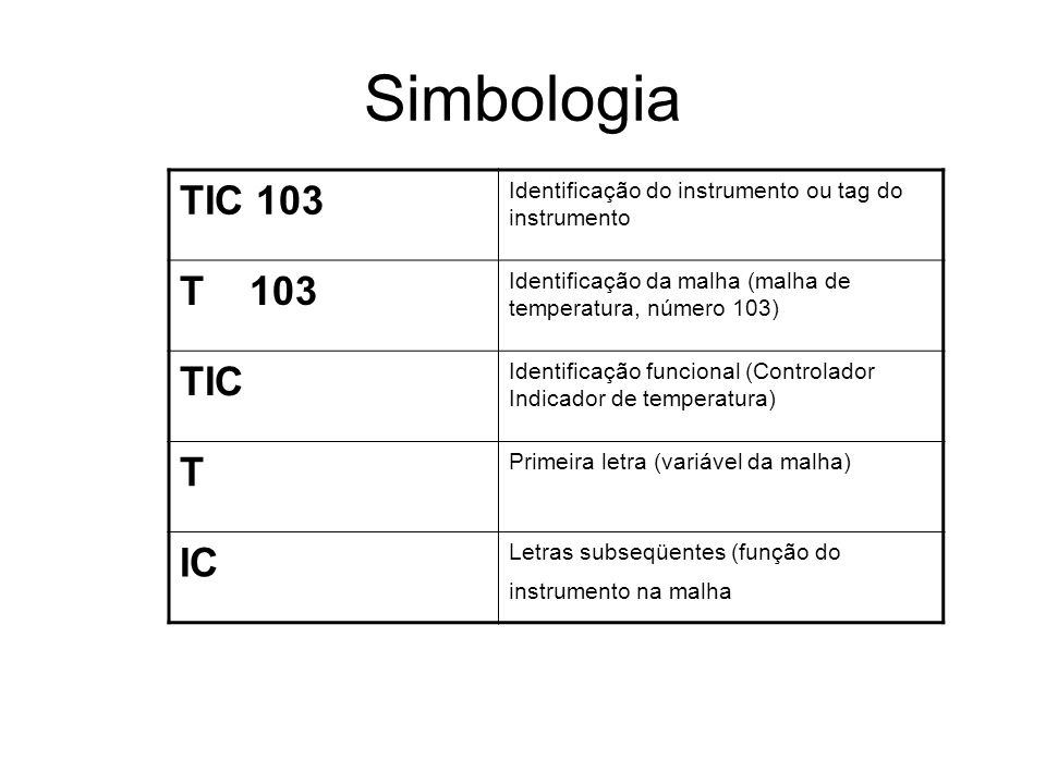 Simbologia TIC 103 T 103 TIC T IC