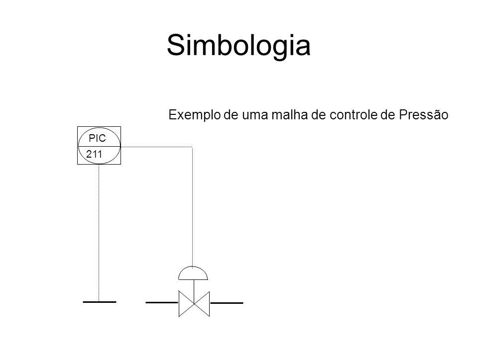 Simbologia Exemplo de uma malha de controle de Pressão PIC 211