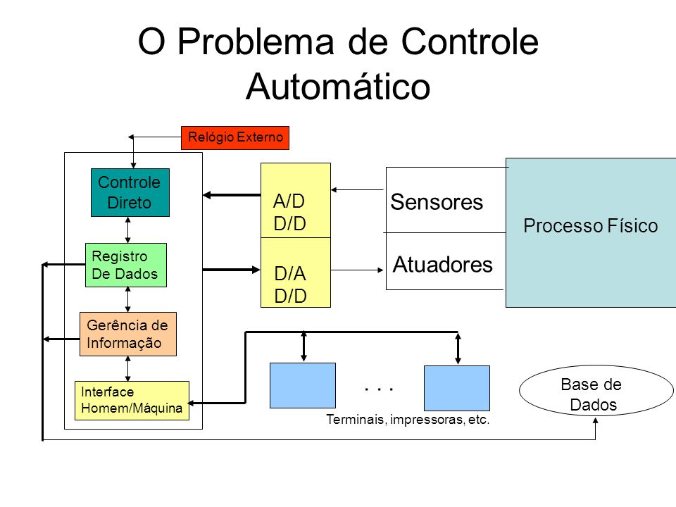 O Problema de Controle Automático