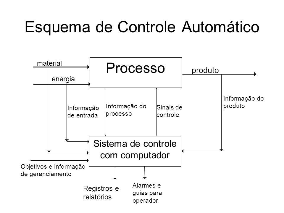 Esquema de Controle Automático