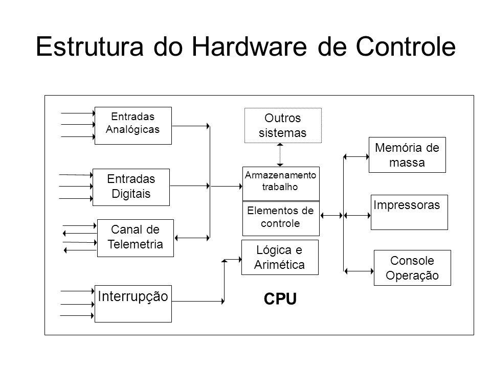 Estrutura do Hardware de Controle