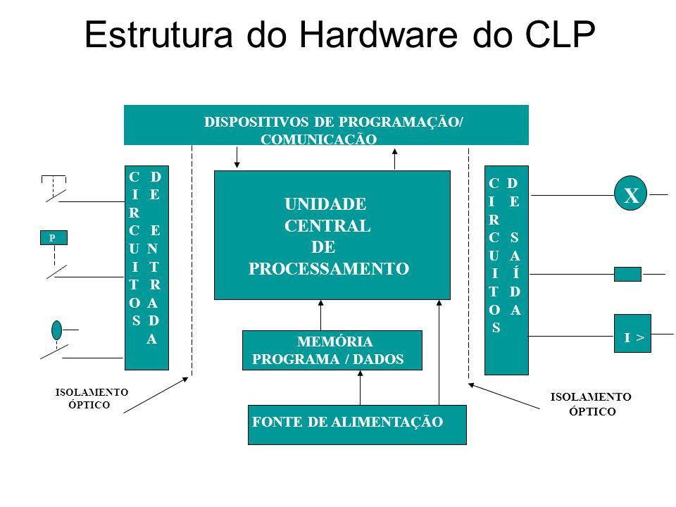 Estrutura do Hardware do CLP