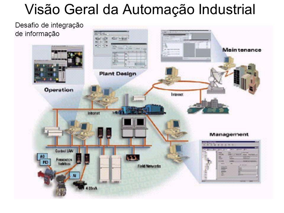 Visão Geral da Automação Industrial