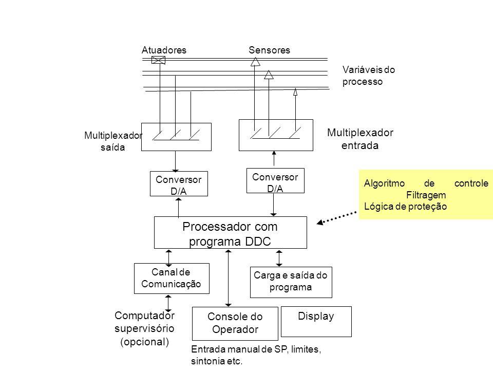 Algoritmo de controle Filtragem Lógica de proteção