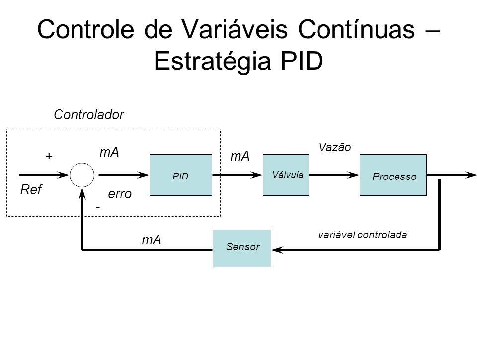 Controle de Variáveis Contínuas – Estratégia PID