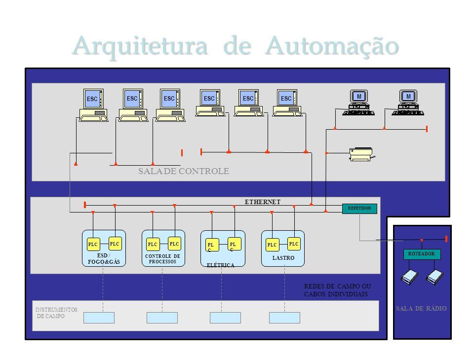 Arquitetura de Automação