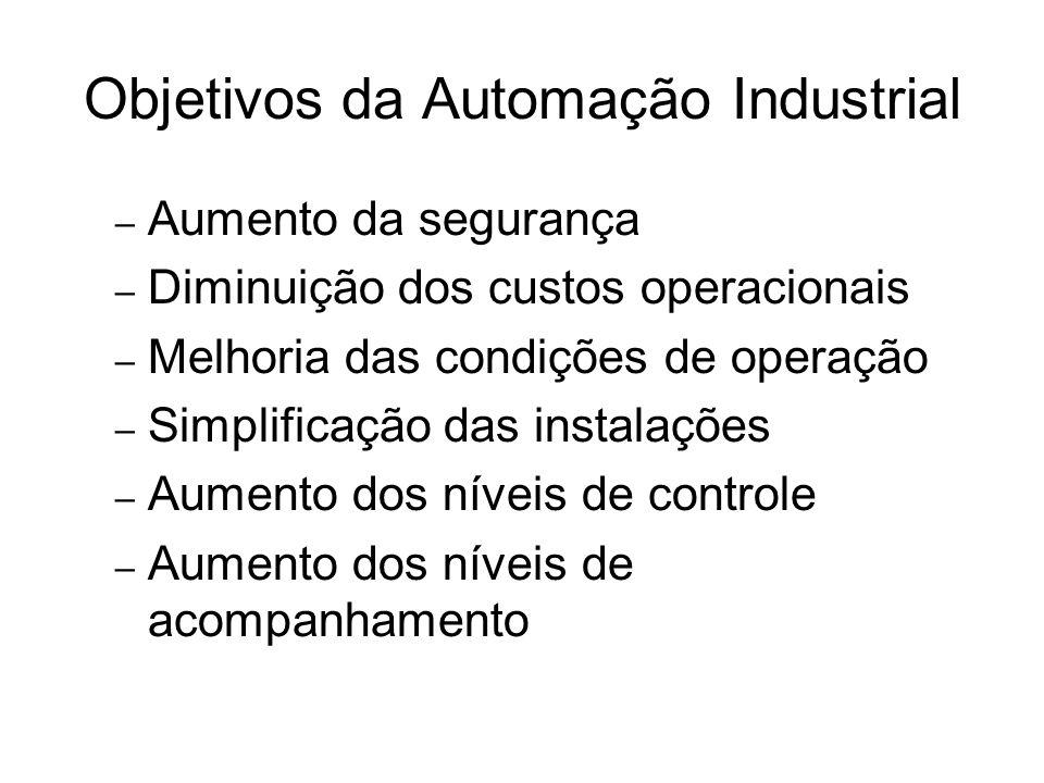 Objetivos da Automação Industrial