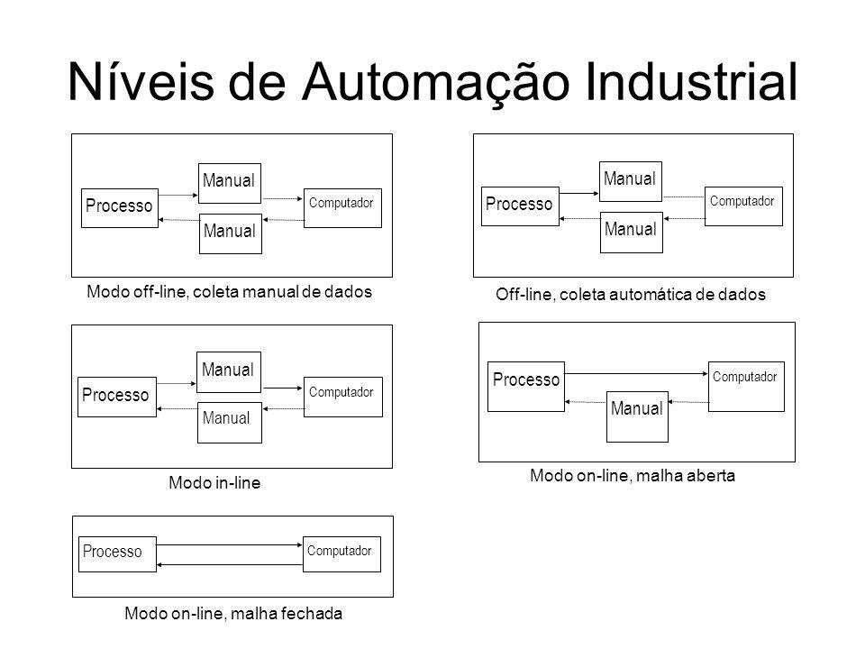 Níveis de Automação Industrial
