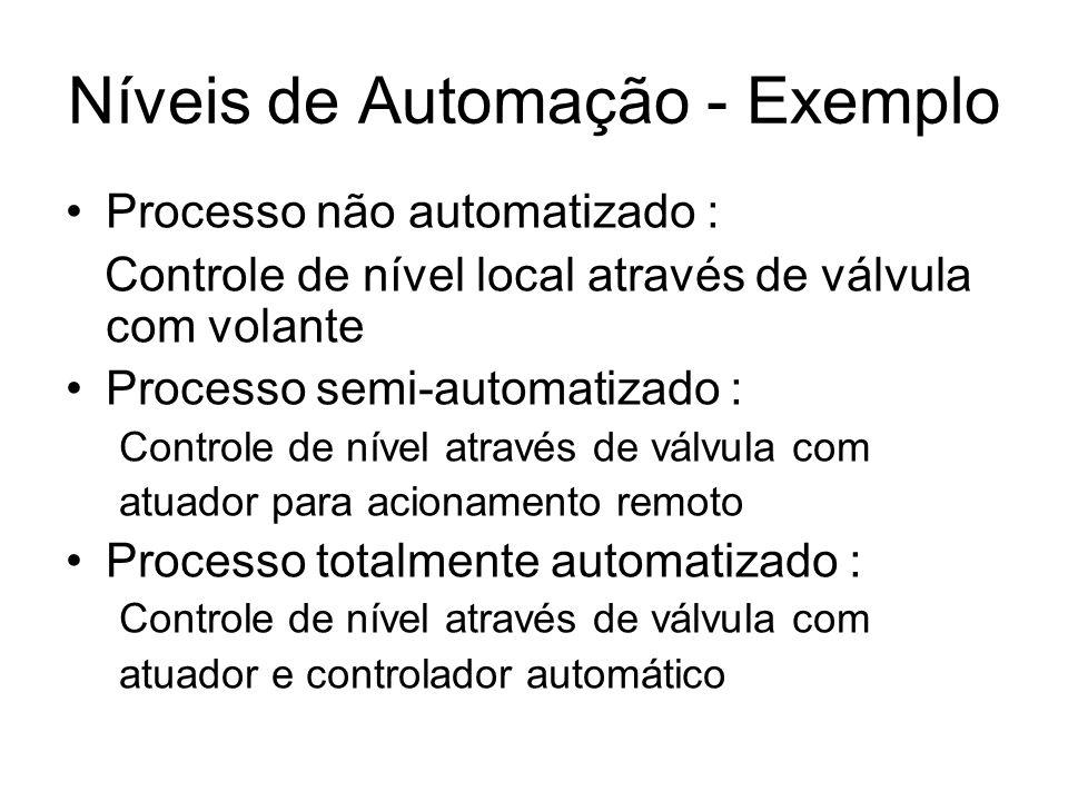 Níveis de Automação - Exemplo